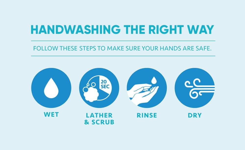 Handwashing ways